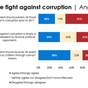 Majority of Angolans see risk of retaliation if they report corruption, Afrobarometer survey shows